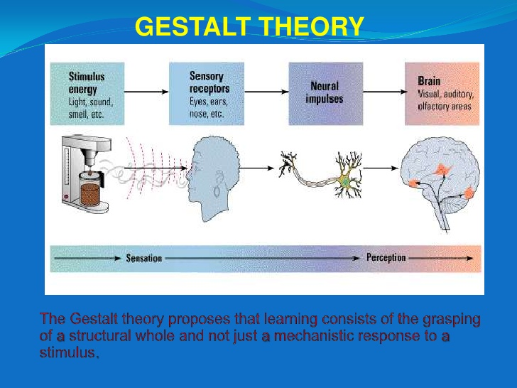 Gestalt Psychology – The History and Systems of Psychology